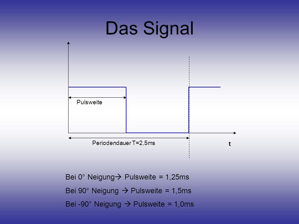 Das Signal Bei 0° Neigung Pulsweite = 1,25ms