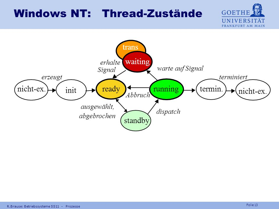 Windows NT: Thread-Zustände