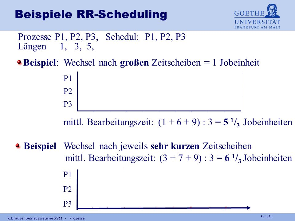 Beispiele RR-Scheduling