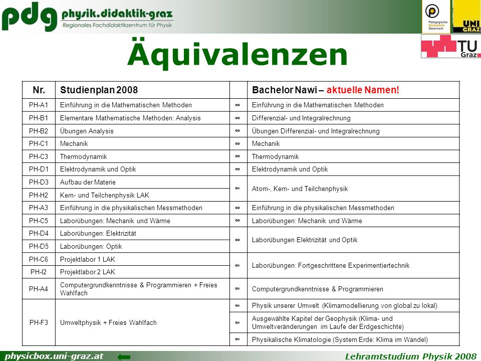 Äquivalenzen Nr. Studienplan 2008 Bachelor Nawi – aktuelle Namen!