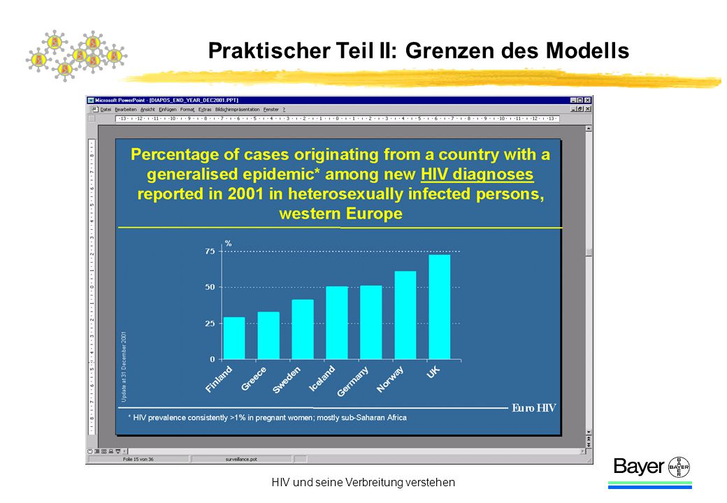 HIV und seine Verbreitung verstehen