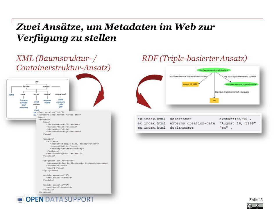 Zwei Ansätze, um Metadaten im Web zur Verfügung zu stellen