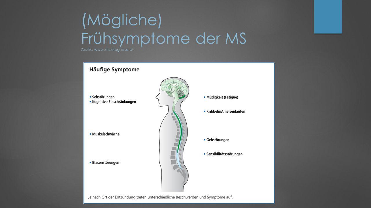 (Mögliche) Frühsymptome der MS Grafik: www.ms-diagnose.ch