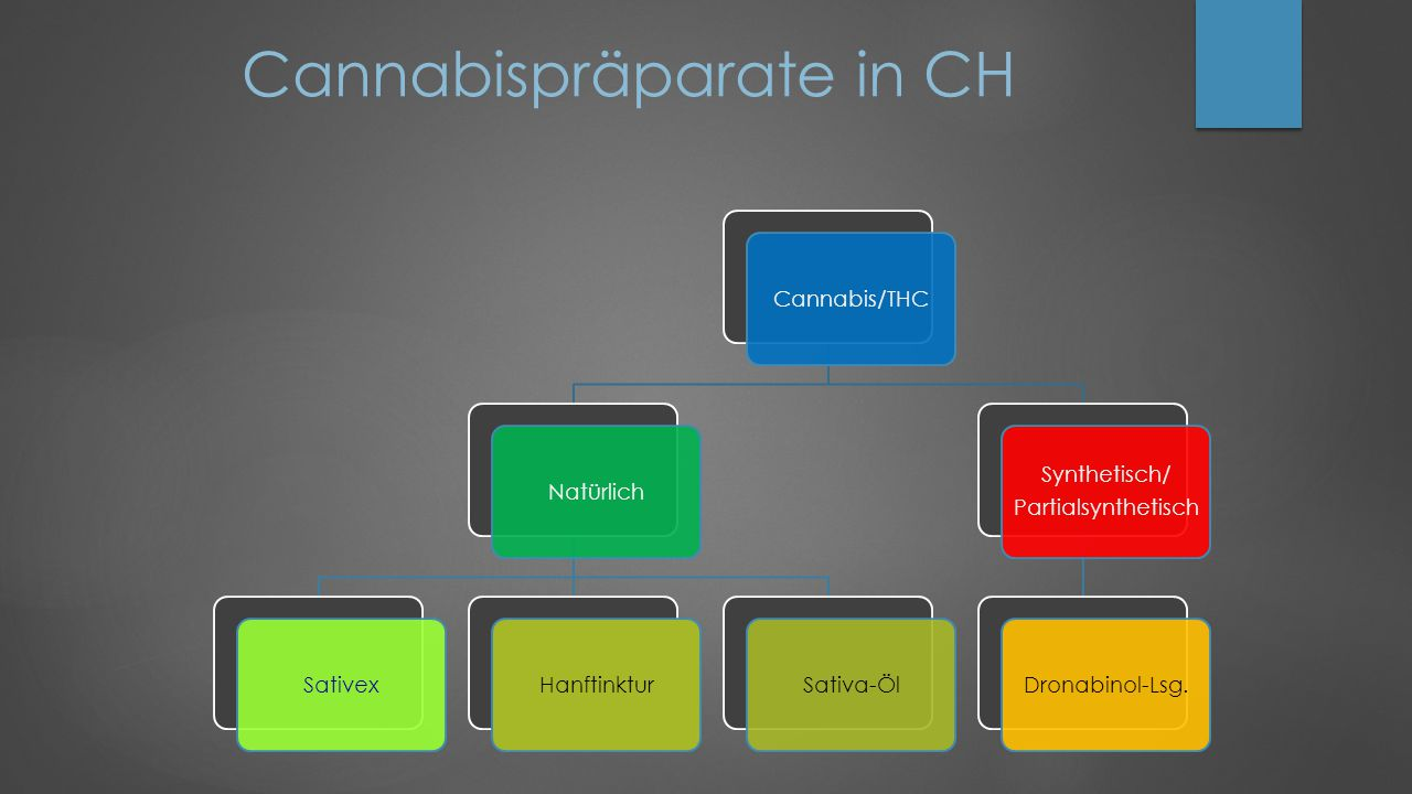 Cannabispräparate in CH