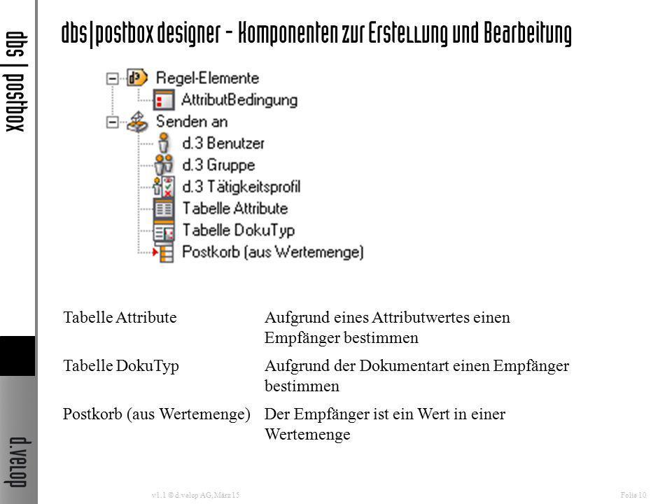 dbs|postbox designer - Komponenten zur Erstellung und Bearbeitung