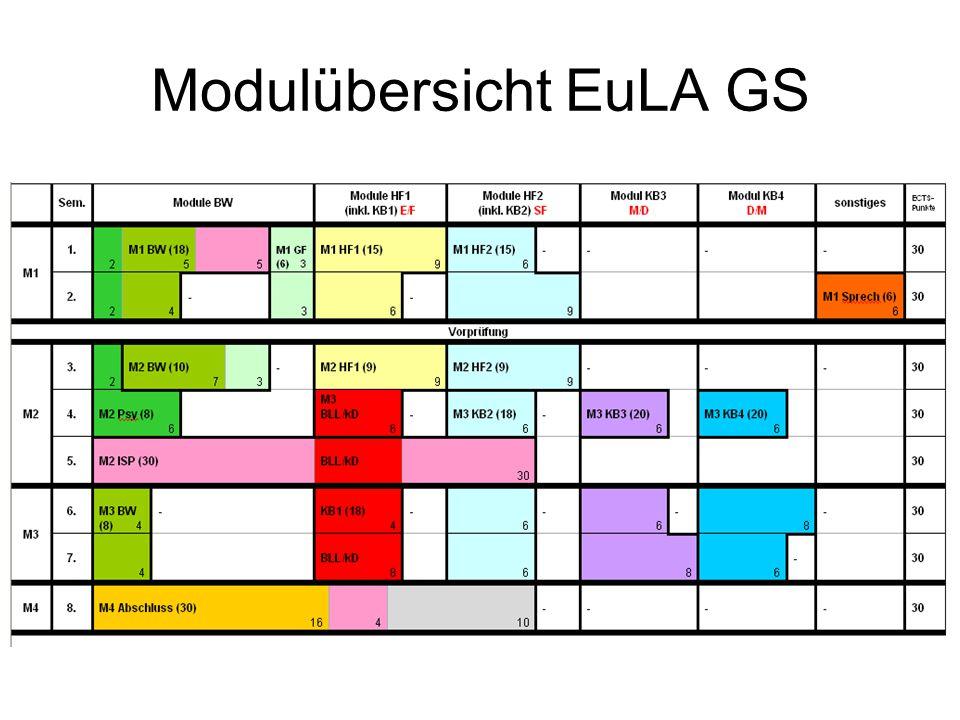 Modulübersicht EuLA GS