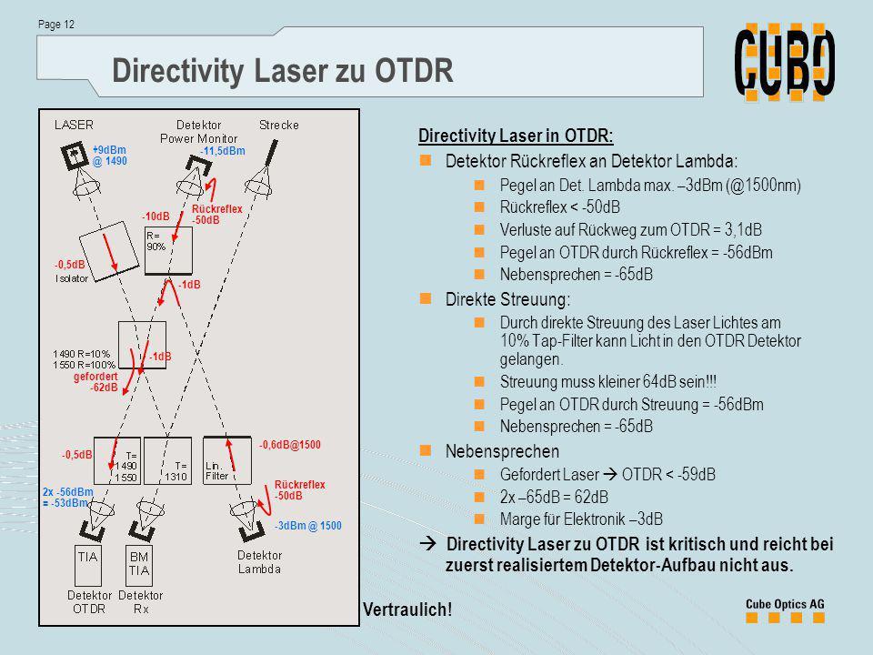 Directivity Laser zu OTDR