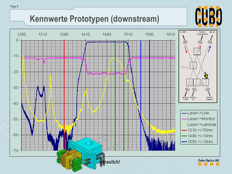 Kennwerte Prototypen (downstream)