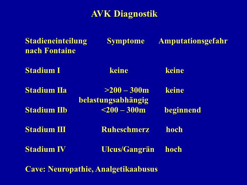 AVK Diagnostik Stadieneinteilung Symptome Amputationsgefahr. nach Fontaine.