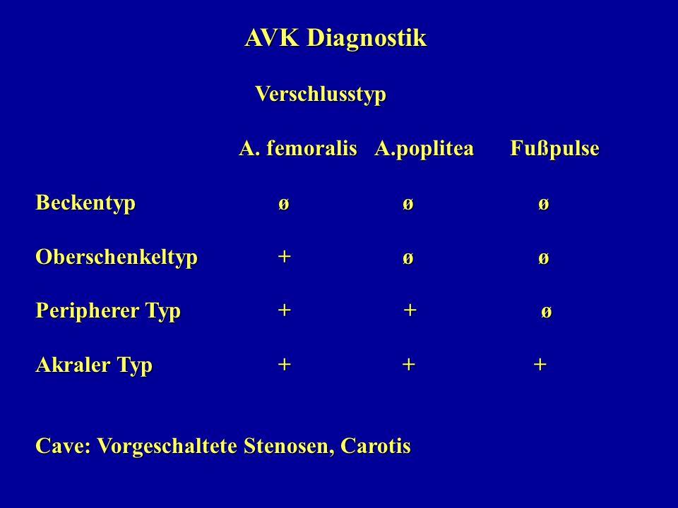 AVK Diagnostik Verschlusstyp. A. femoralis A.poplitea Fußpulse. Beckentyp ø ø ø.
