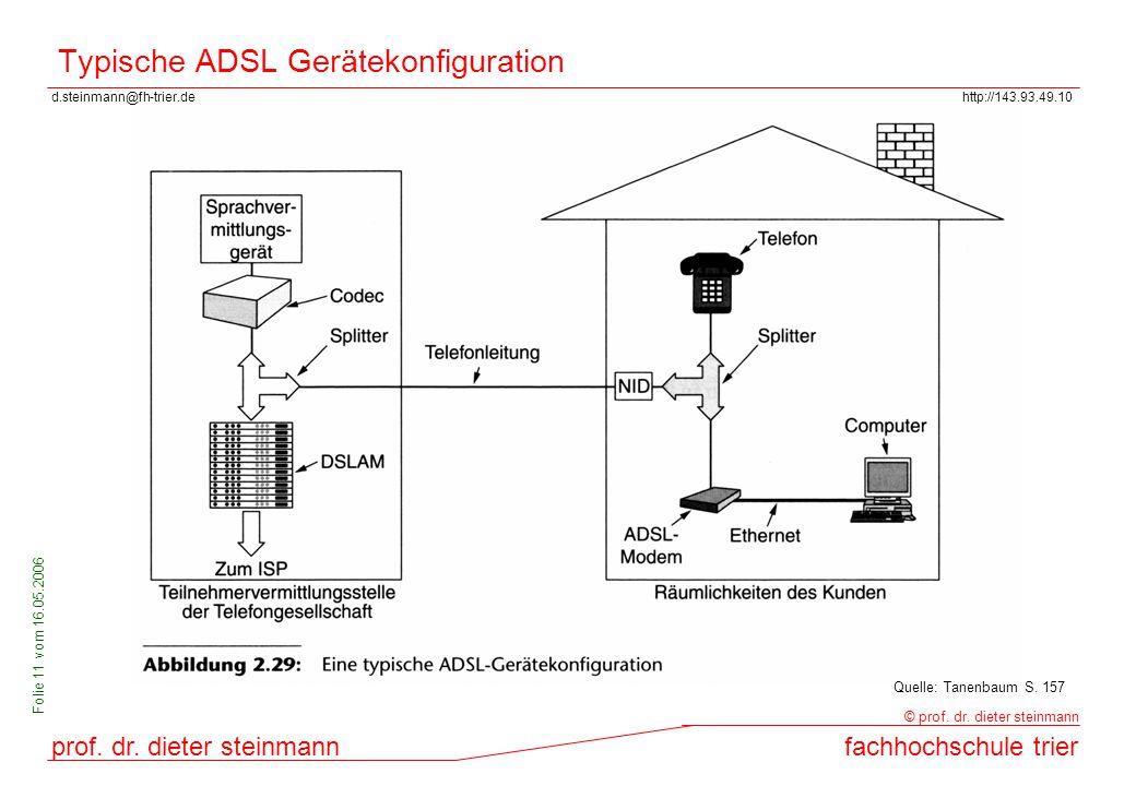 Typische ADSL Gerätekonfiguration