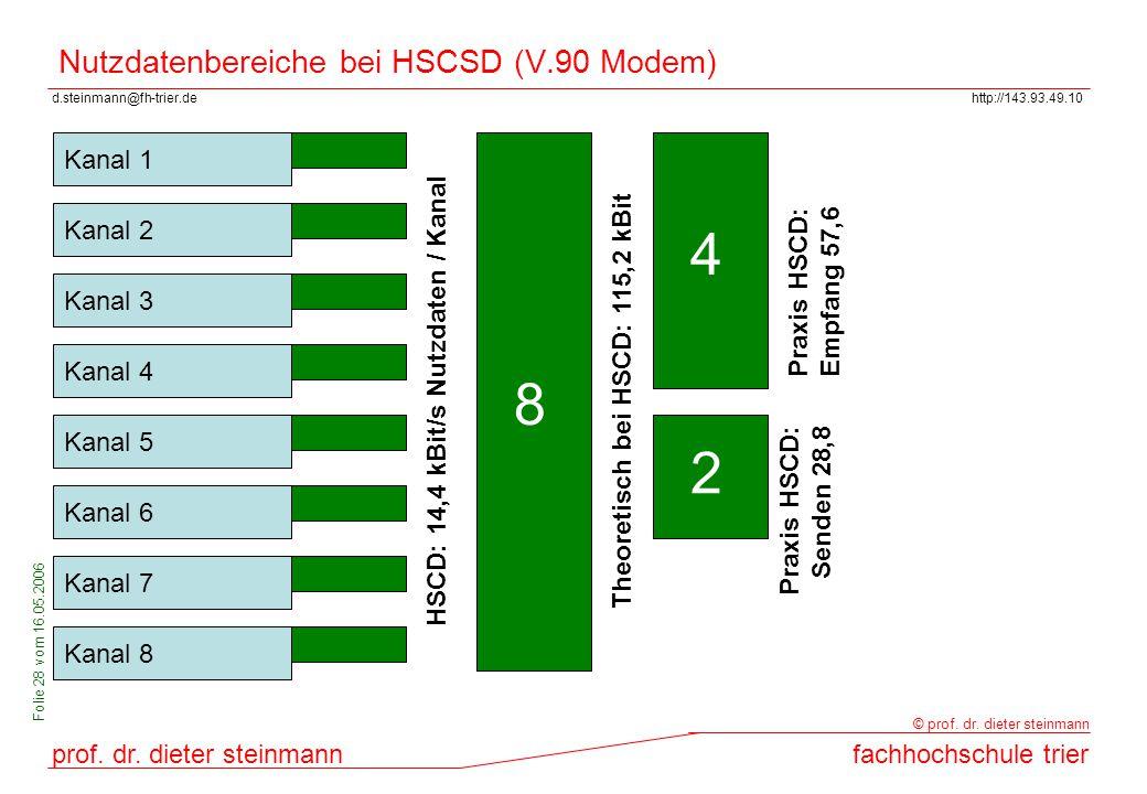 Nutzdatenbereiche bei HSCSD (V.90 Modem)