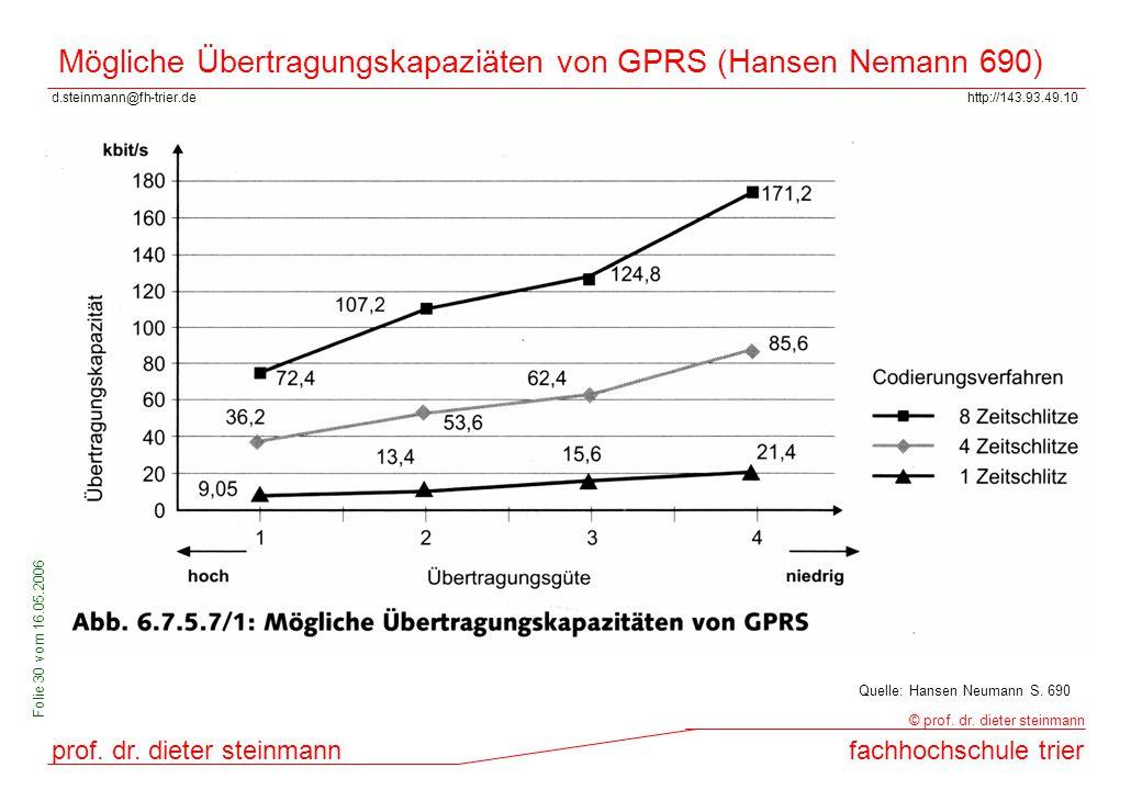 Mögliche Übertragungskapaziäten von GPRS (Hansen Nemann 690)