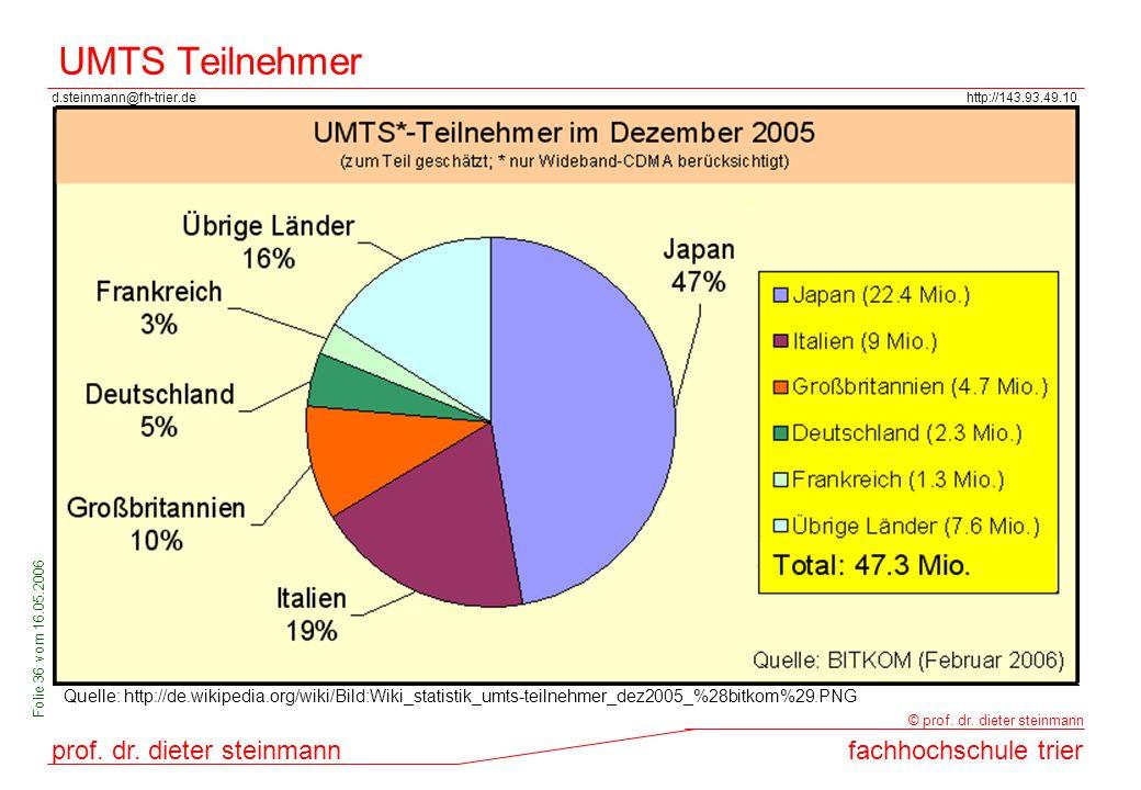 UMTS Teilnehmer Quelle: http://de.wikipedia.org/wiki/Bild:Wiki_statistik_umts-teilnehmer_dez2005_%28bitkom%29.PNG.