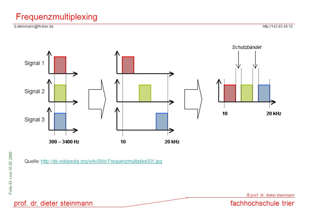 Frequenzmultiplexing