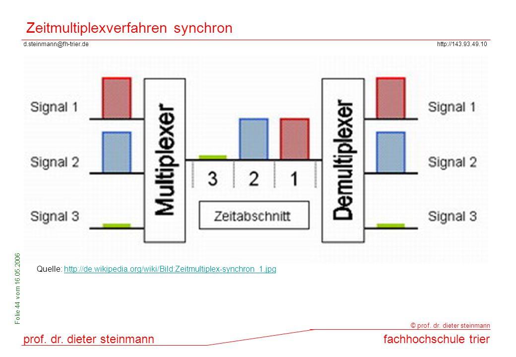 Zeitmultiplexverfahren synchron