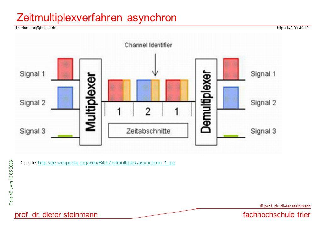 Zeitmultiplexverfahren asynchron