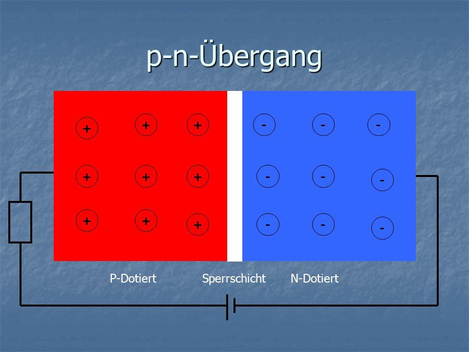 p-n-Übergang + + - - - + + + + - - - + + + - - - P-Dotiert