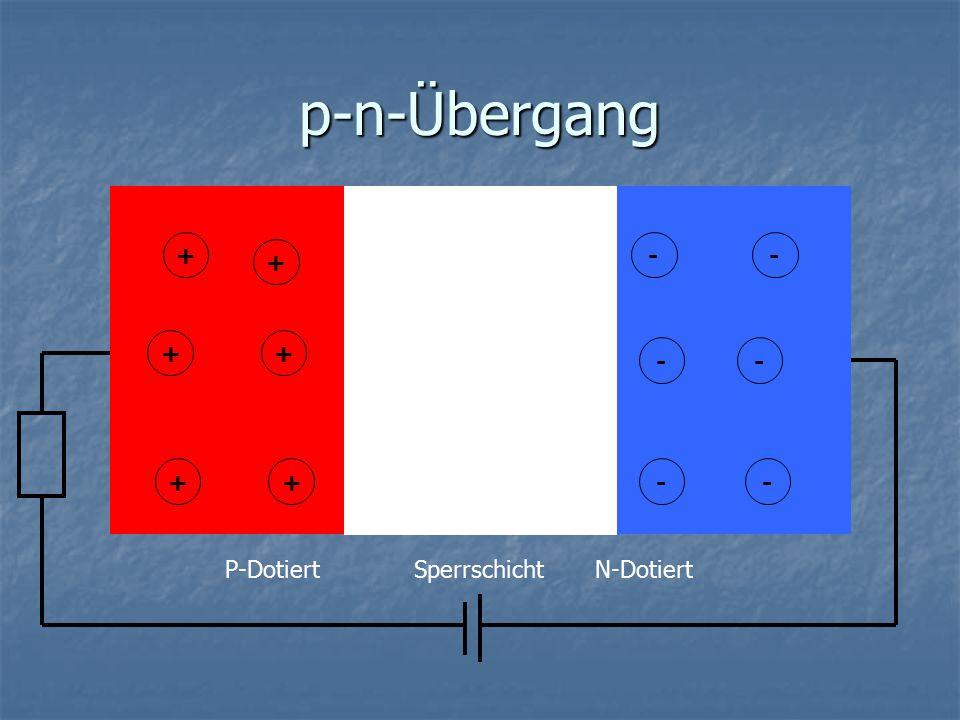 p-n-Übergang + - - - + + + + + - - - + + + - - - P-Dotiert