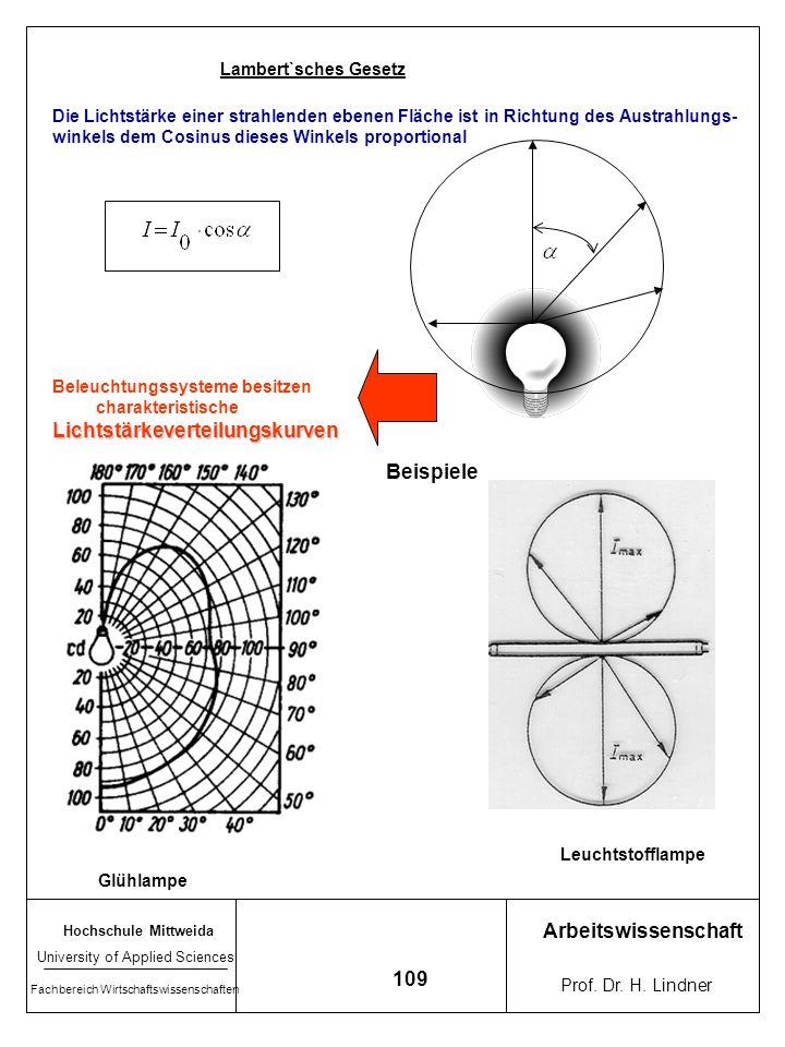 Lichtstärkeverteilungskurven