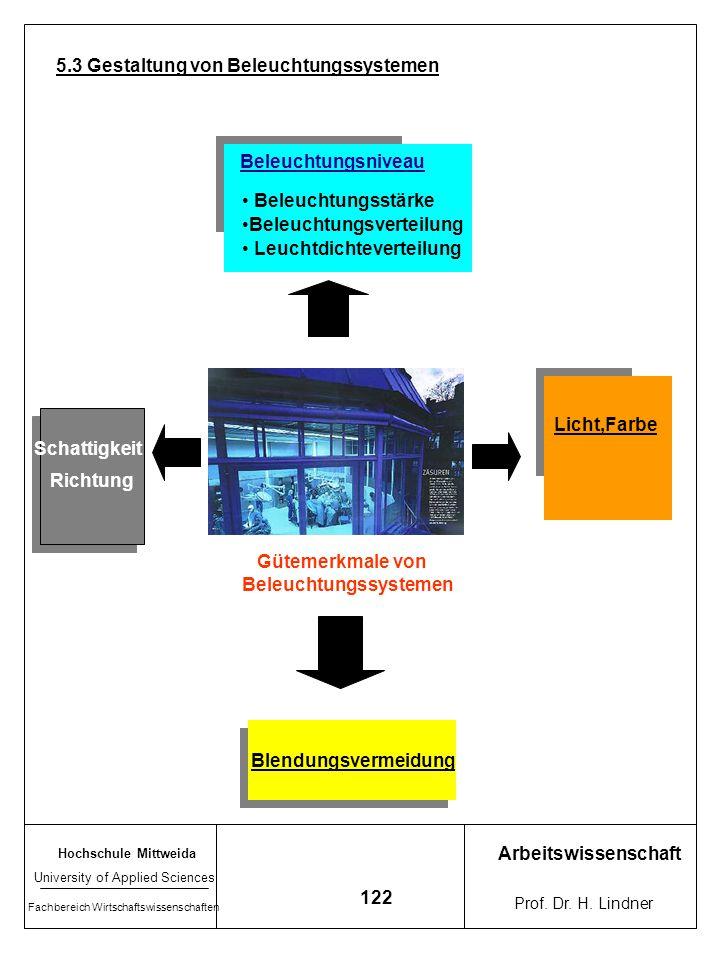 5.3 Gestaltung von Beleuchtungssystemen