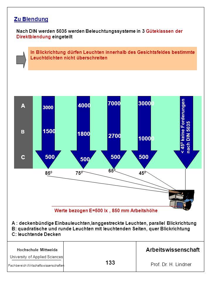 Zu Blendung Nach DIN werden 5035 werden Beleuchtungssysteme in 3 Güteklassen der. Direktblendung eingeteilt.