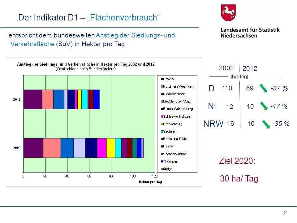 "Der Indikator D1 – ""Flächenverbrauch"