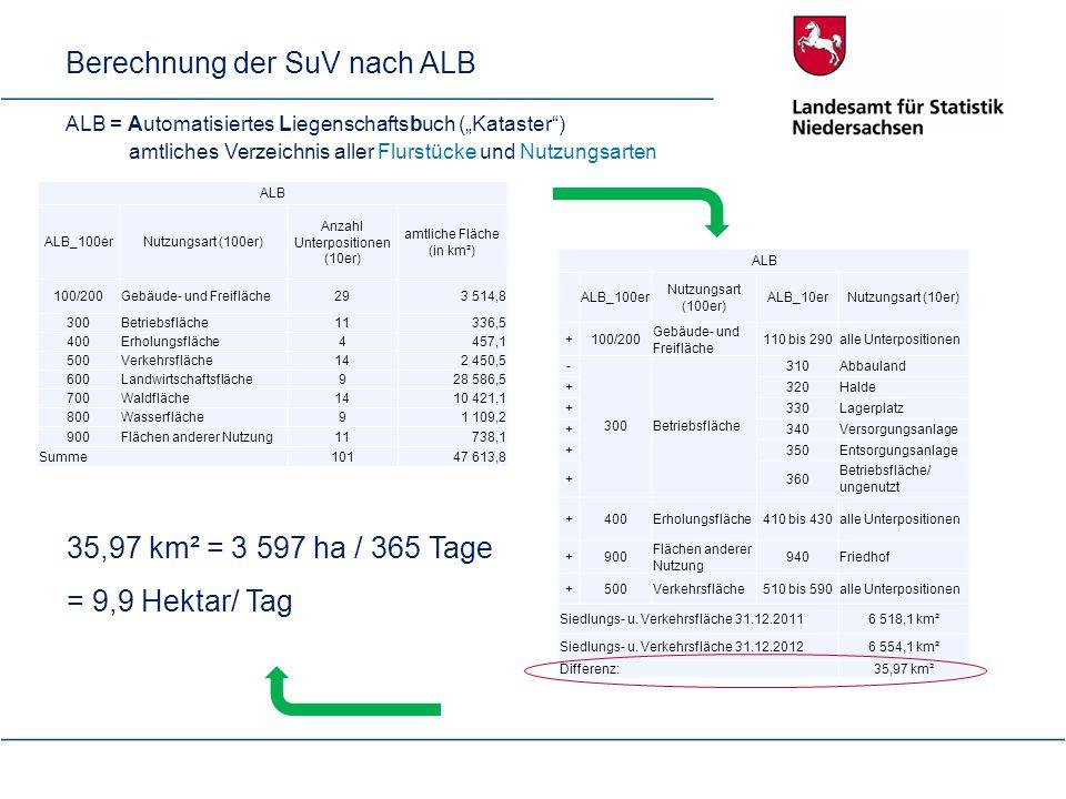 Berechnung der SuV nach ALB