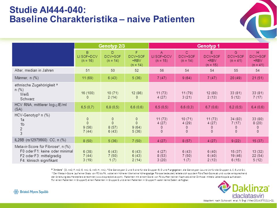 Studie AI444-040: Baseline Charakteristika – naive Patienten