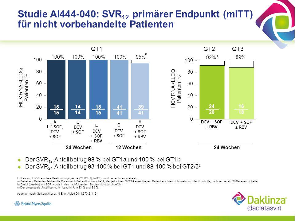 Studie AI444-040: SVR12 primärer Endpunkt (mITT) für nicht vorbehandelte Patienten