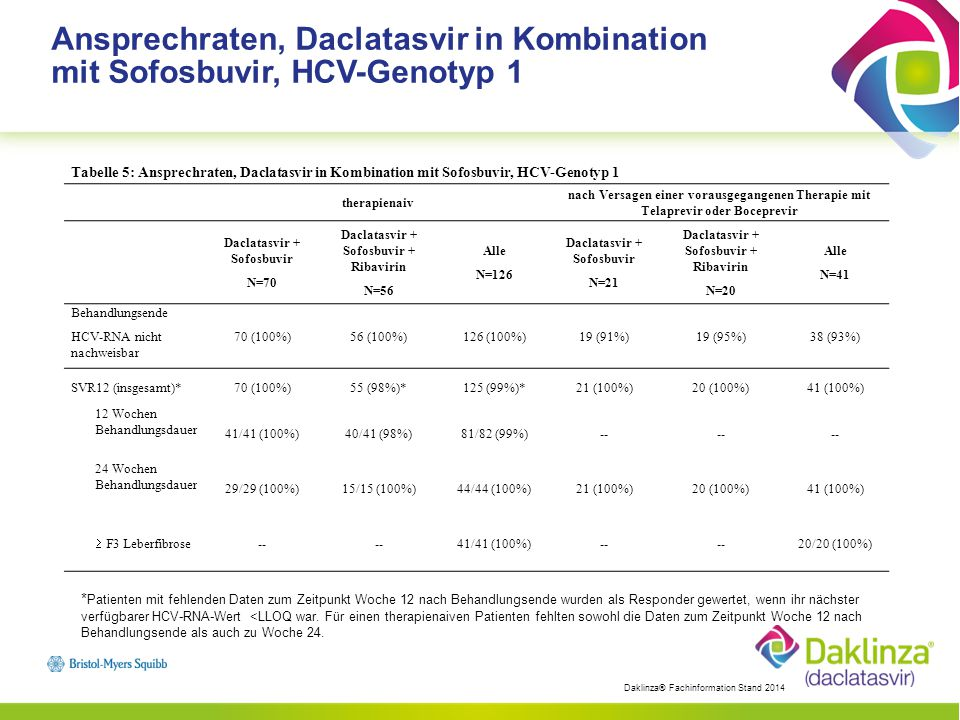 Ansprechraten, Daclatasvir in Kombination mit Sofosbuvir, HCV-Genotyp 1