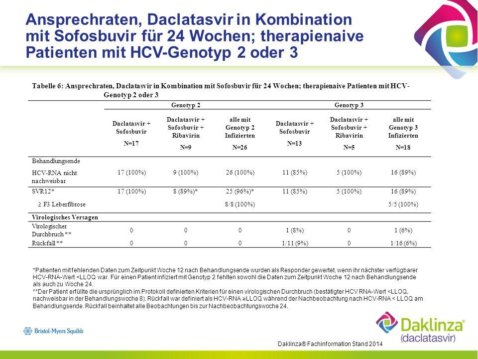 Ansprechraten, Daclatasvir in Kombination mit Sofosbuvir für 24 Wochen; therapienaive Patienten mit HCV-Genotyp 2 oder 3