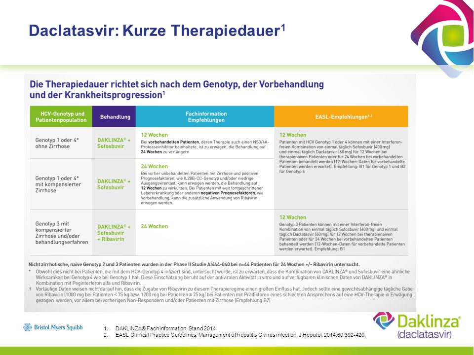 Daclatasvir: Kurze Therapiedauer1
