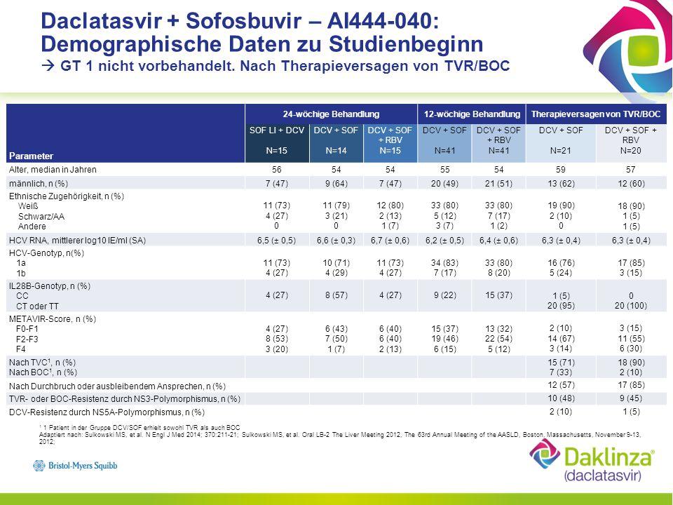 Therapieversagen von TVR/BOC
