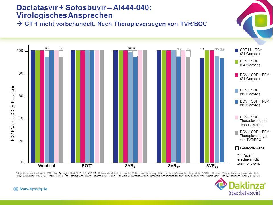 Daclatasvir + Sofosbuvir – AI444-040: Virologisches Ansprechen  GT 1 nicht vorbehandelt. Nach Therapieversagen von TVR/BOC