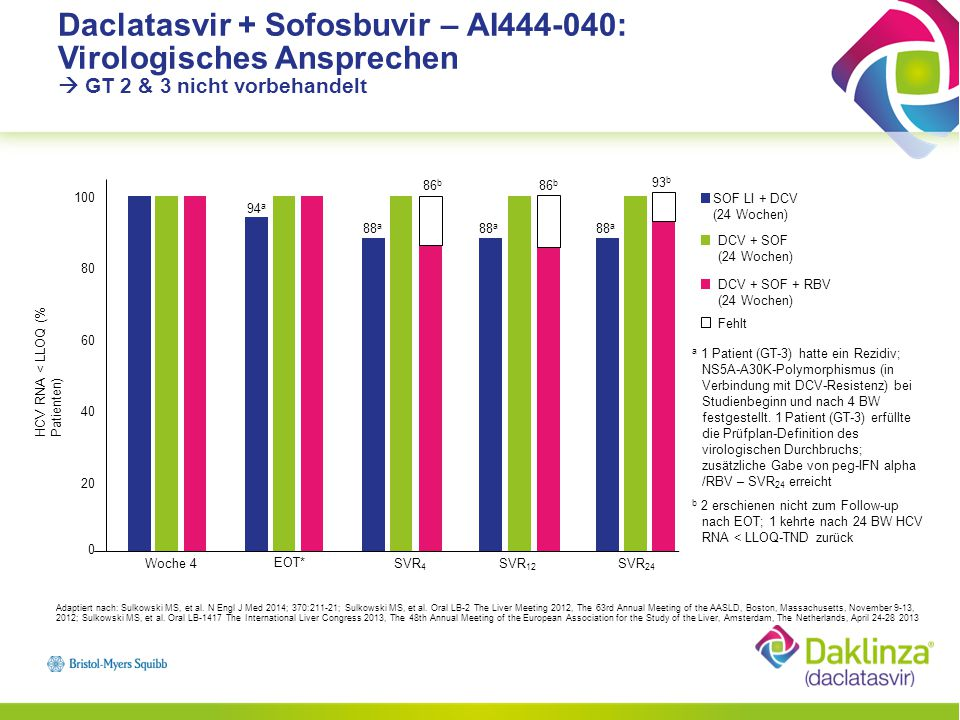 Daclatasvir + Sofosbuvir – AI444-040: Virologisches Ansprechen  GT 2 & 3 nicht vorbehandelt