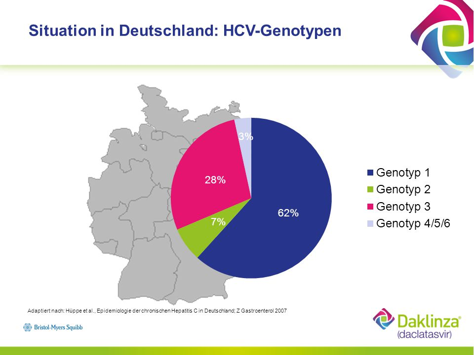 Situation in Deutschland: HCV-Genotypen