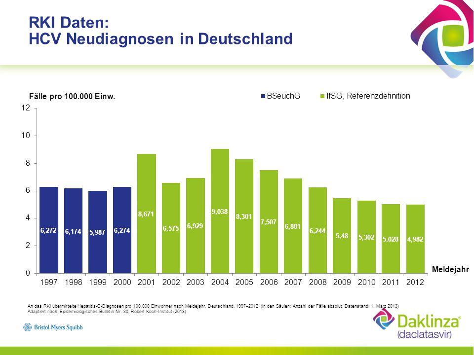 RKI Daten: HCV Neudiagnosen in Deutschland