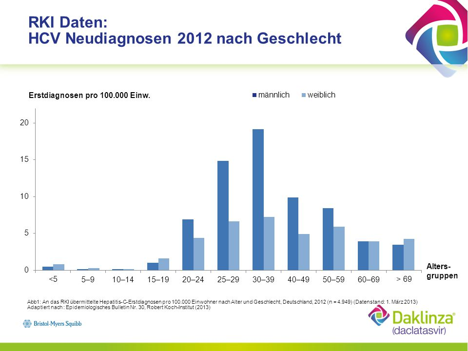 RKI Daten: HCV Neudiagnosen 2012 nach Geschlecht