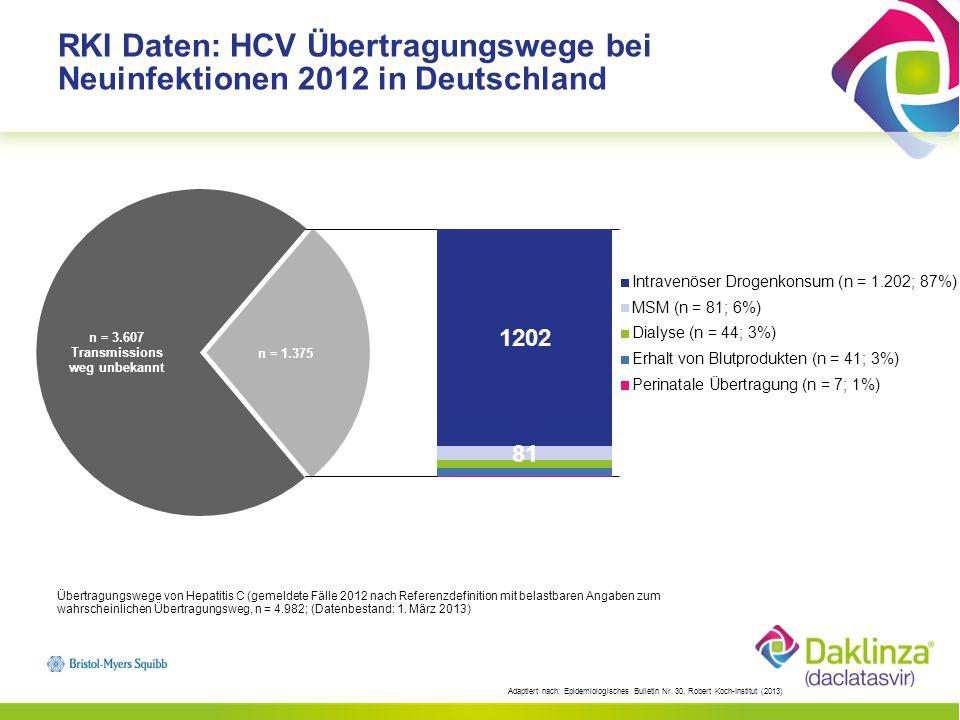 RKI Daten: HCV Übertragungswege bei Neuinfektionen 2012 in Deutschland