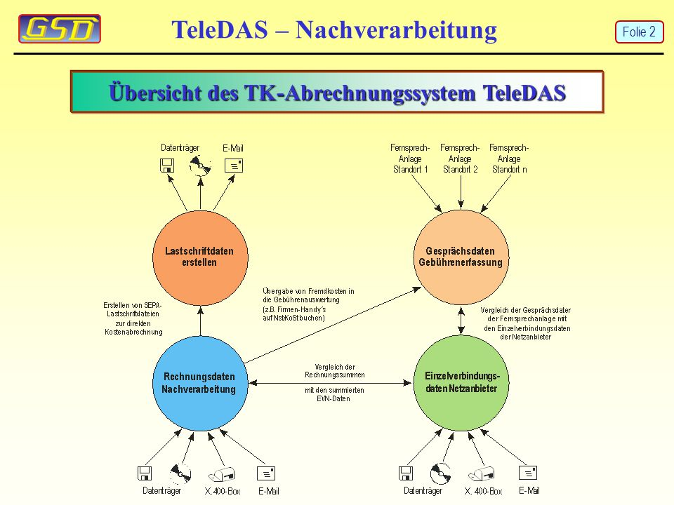 TeleDAS – Nachverarbeitung Übersicht des TK-Abrechnungssystem TeleDAS