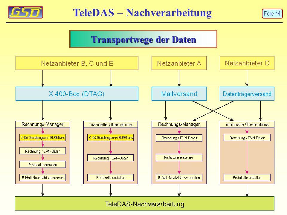 Transportwege der Daten