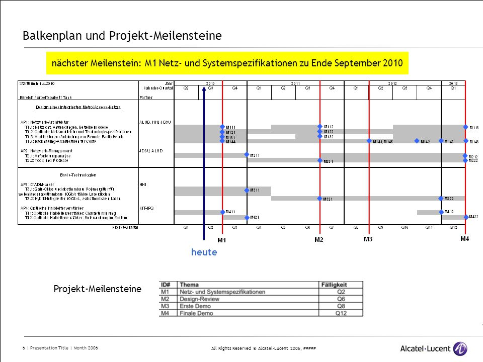 Balkenplan und Projekt-Meilensteine