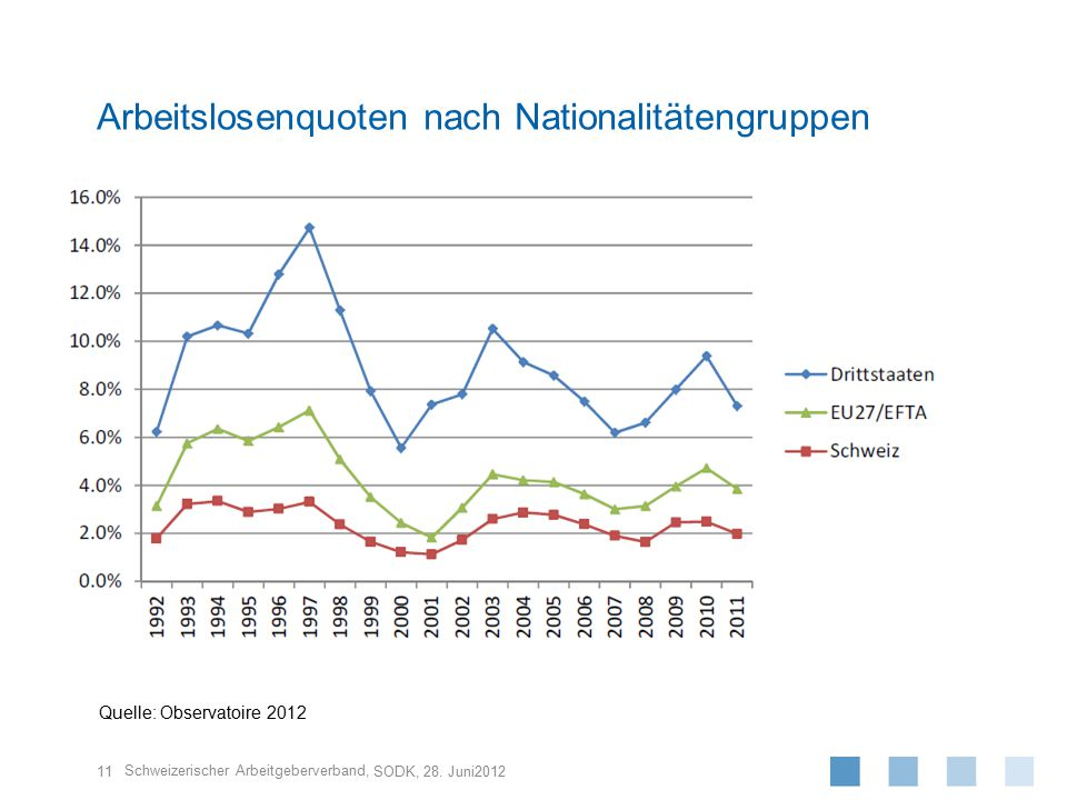 Arbeitslosenquoten nach Nationalitätengruppen