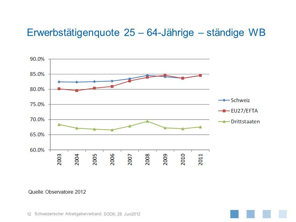Erwerbstätigenquote 25 – 64-Jährige – ständige WB