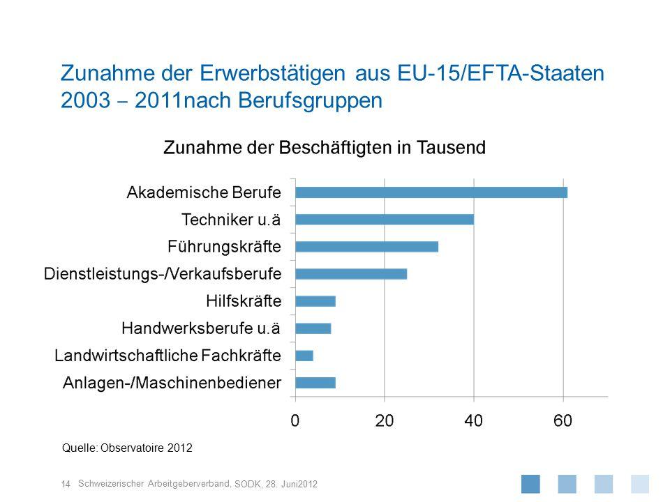 Zunahme der Erwerbstätigen aus EU-15/EFTA-Staaten 2003 ‒ 2011nach Berufsgruppen