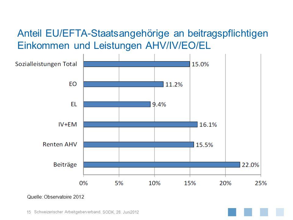 Anteil EU/EFTA-Staatsangehörige an beitragspflichtigen Einkommen und Leistungen AHV/IV/EO/EL