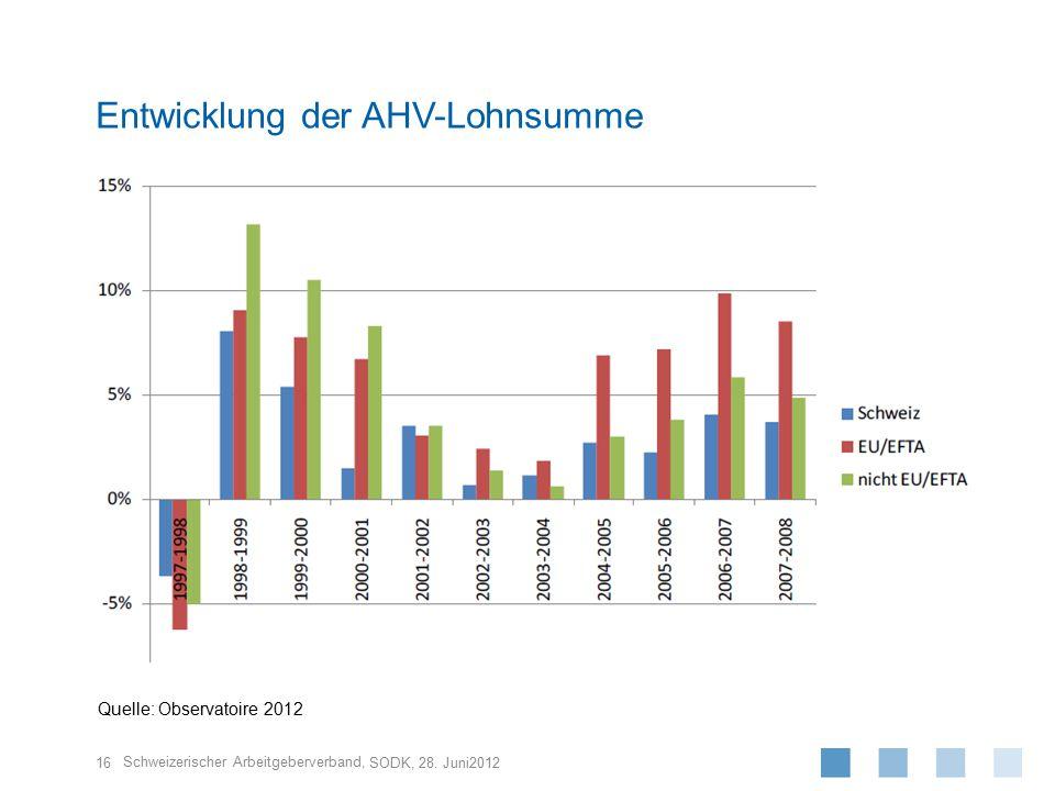 Entwicklung der AHV-Lohnsumme
