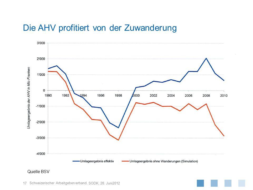 Die AHV profitiert von der Zuwanderung