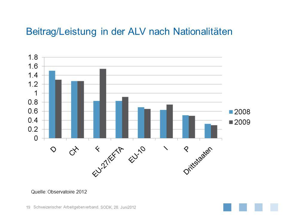 Beitrag/Leistung in der ALV nach Nationalitäten